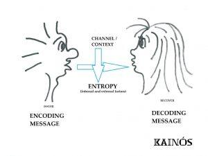 """""""Kainós Academy® Lezioni di Business_Business Communication_part II"""""""